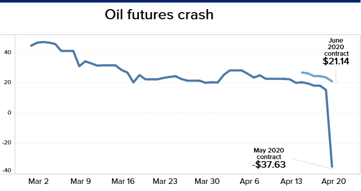 Oil price drop down dramatically from May to April 2020